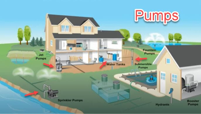 water pumps Florida
